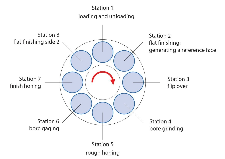 MicroStar - Honing - Grinding - Finishing   Gehring